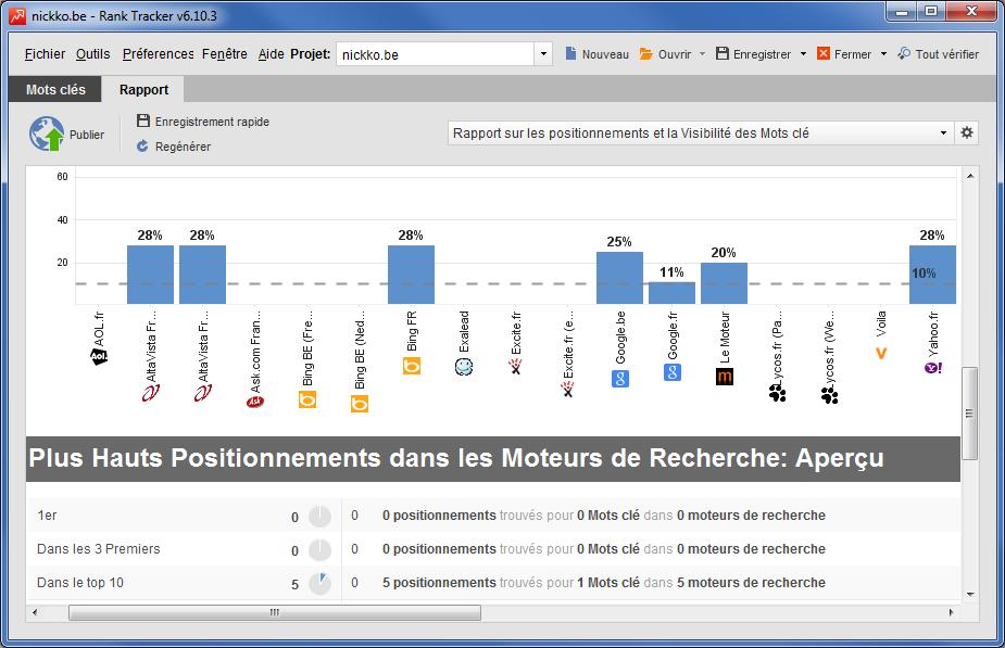 Rapport Rank Tracker -